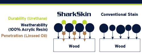 Compare SharkSkin to Conventional Stain